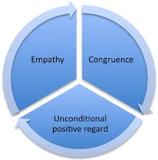 empathy congruence positivity psychotherapy chart